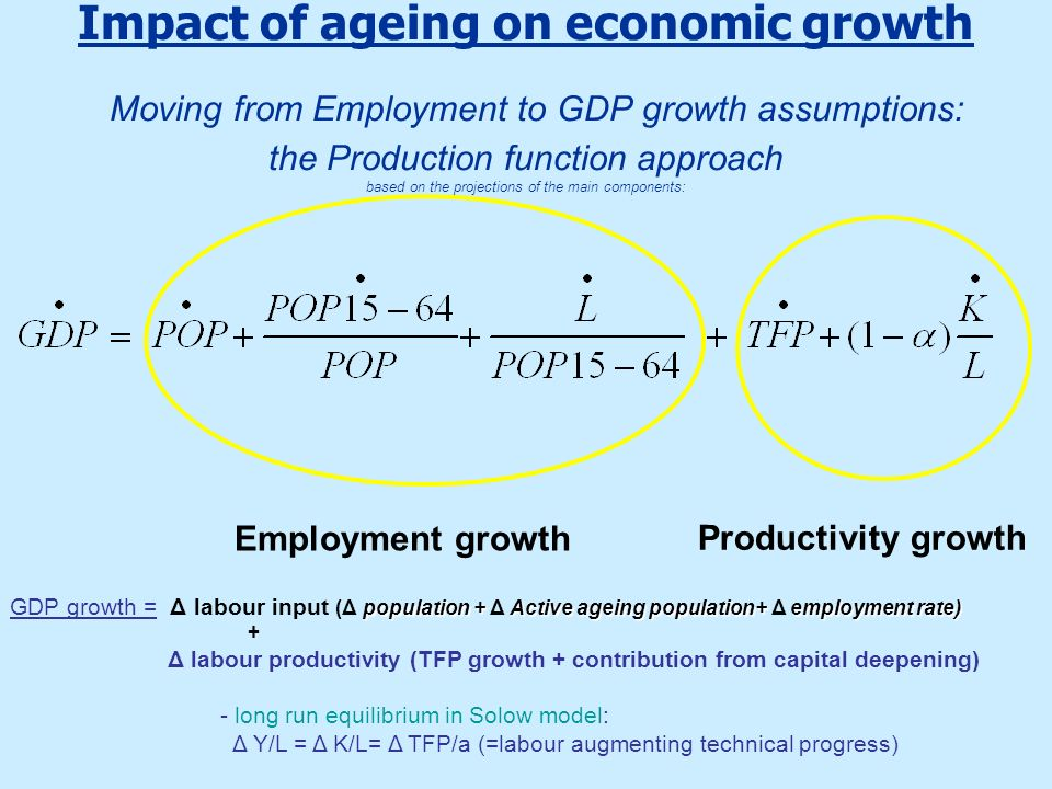 Impact of ageing on economic growth Moving from Employment to GDP growth assumptions: the Production function approach based on the projections of the main components: