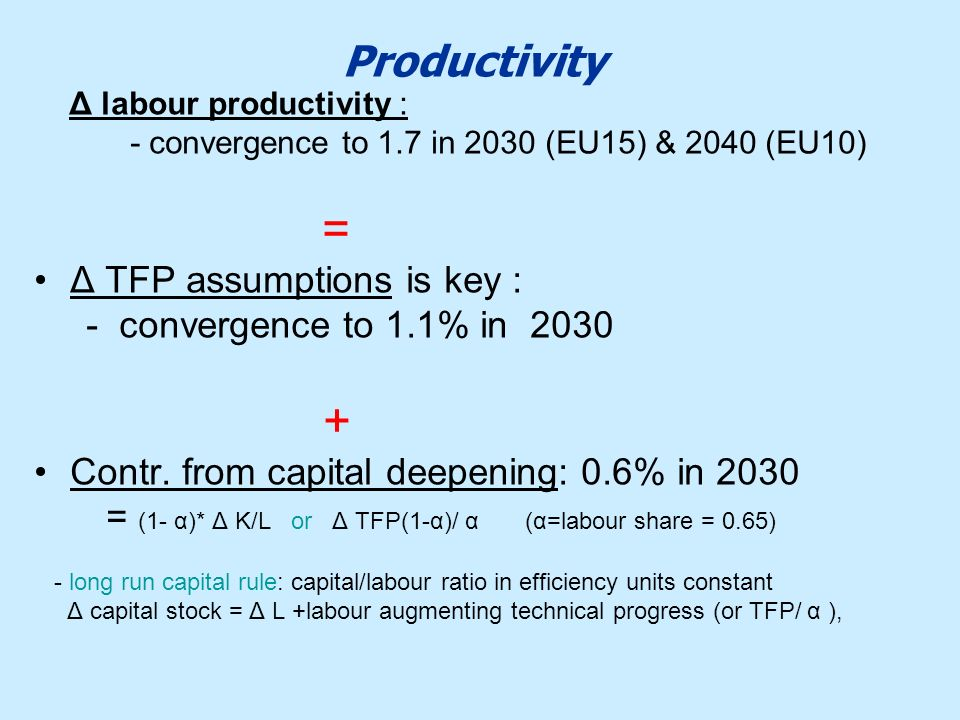 Productivity = Δ TFP assumptions is key :