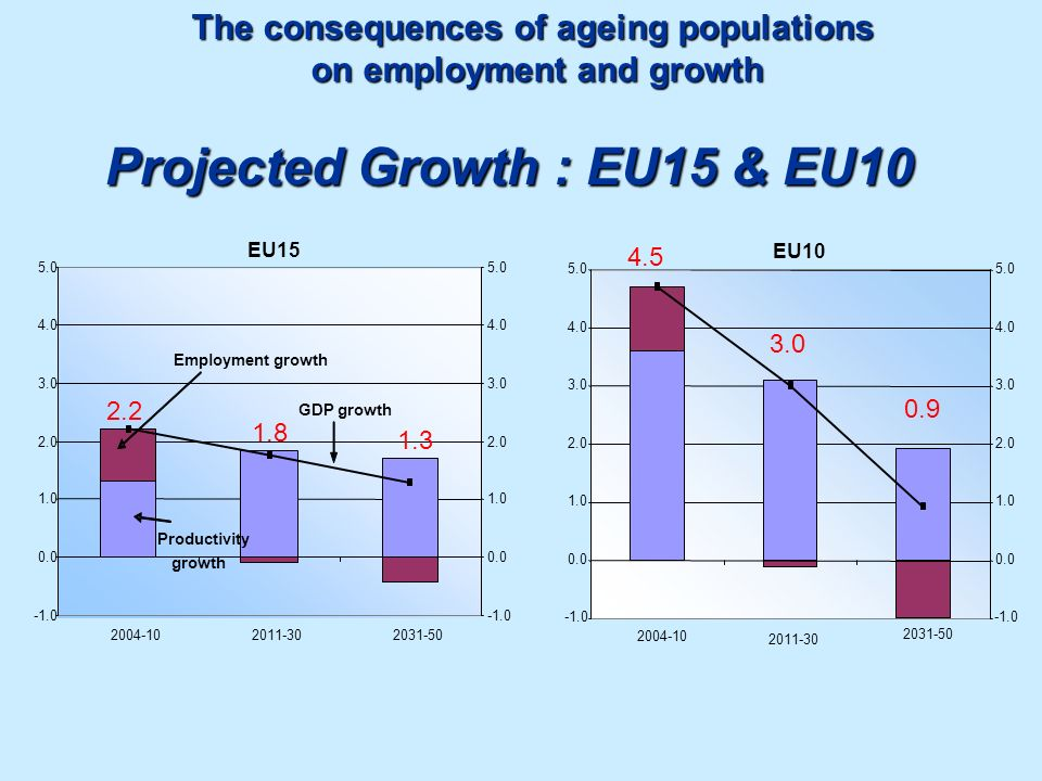 Projected Growth : EU15 & EU10