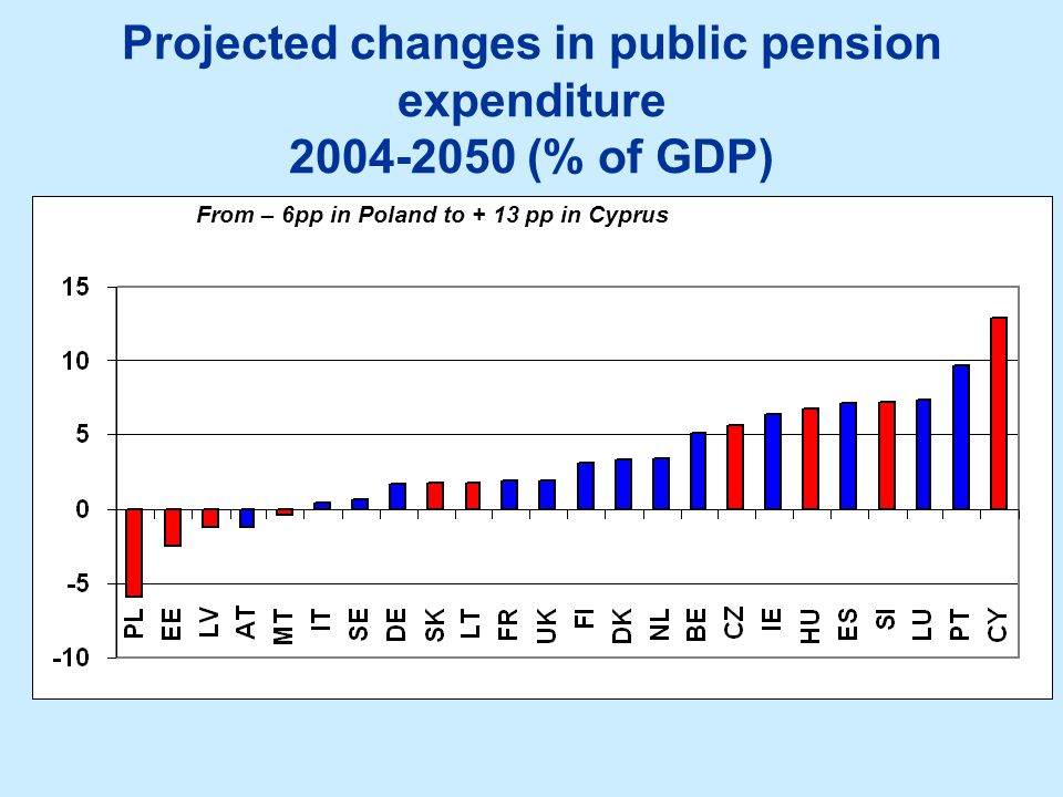 Projected changes in public pension expenditure 2004-2050 (% of GDP)