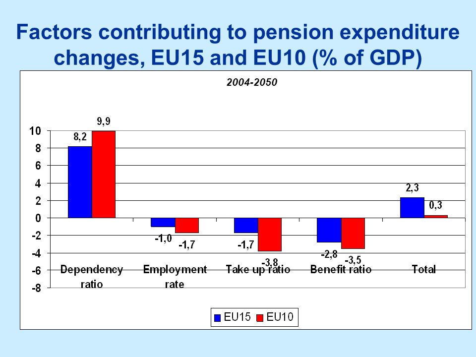 Factors contributing to pension expenditure changes, EU15 and EU10 (% of GDP)