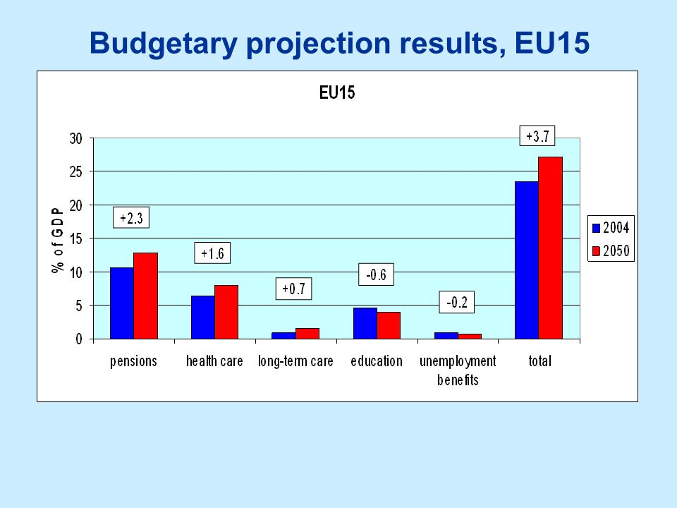 Budgetary projection results, EU15