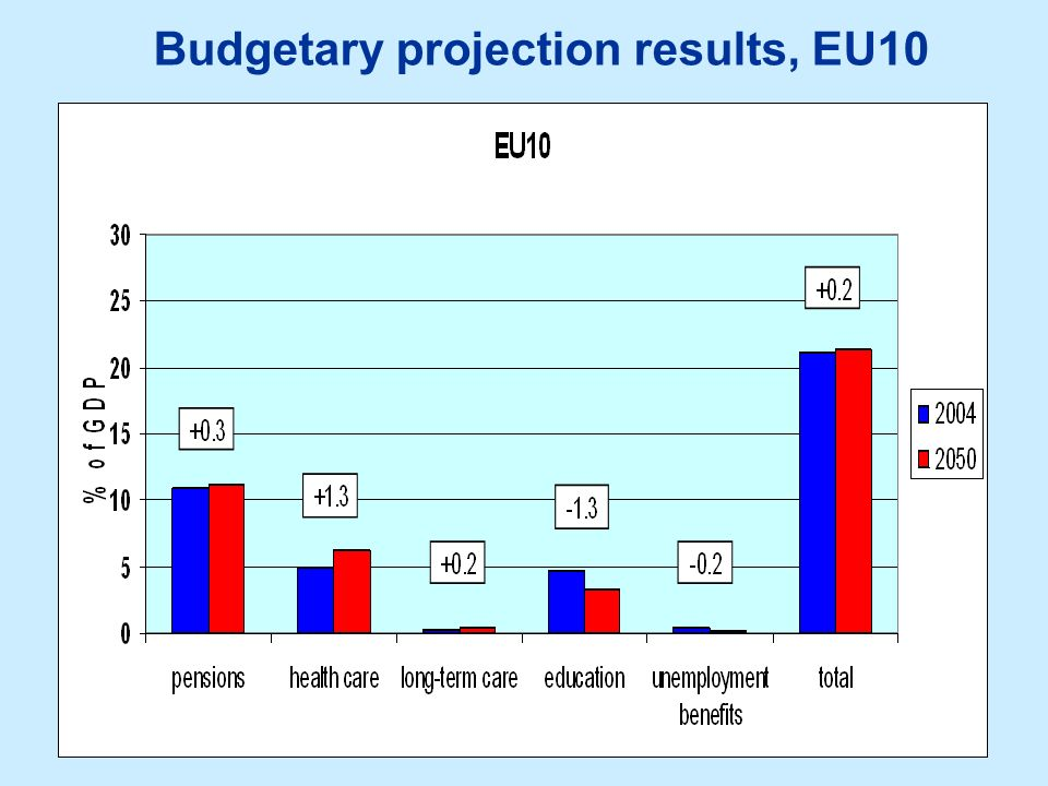 Budgetary projection results, EU10