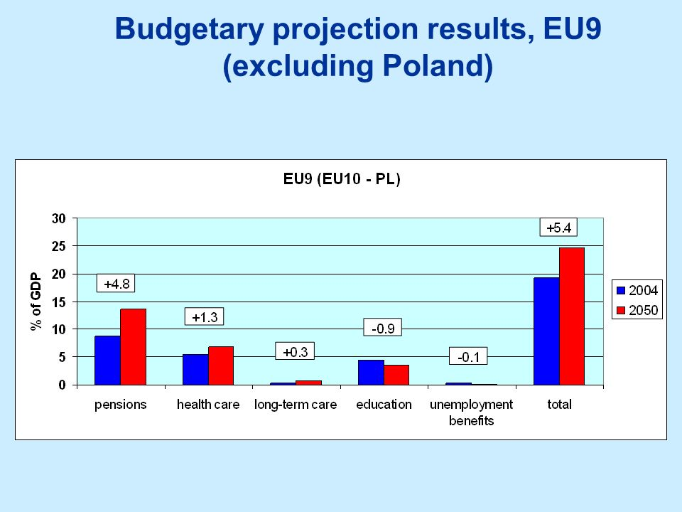 Budgetary projection results, EU9 (excluding Poland)