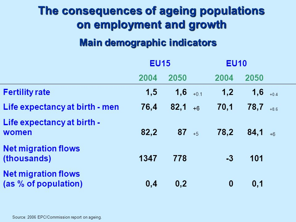 The consequences of ageing populations on employment and growth