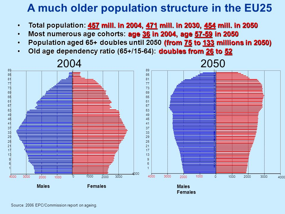 A much older population structure in the EU25