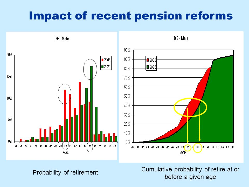 Impact of recent pension reforms