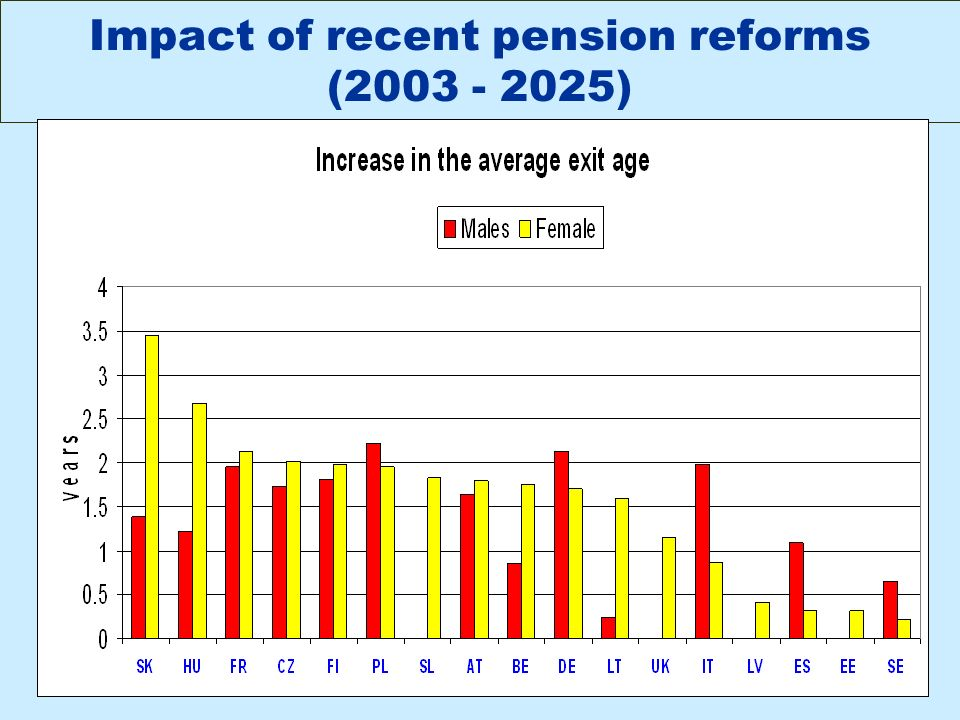 Impact of recent pension reforms ( )