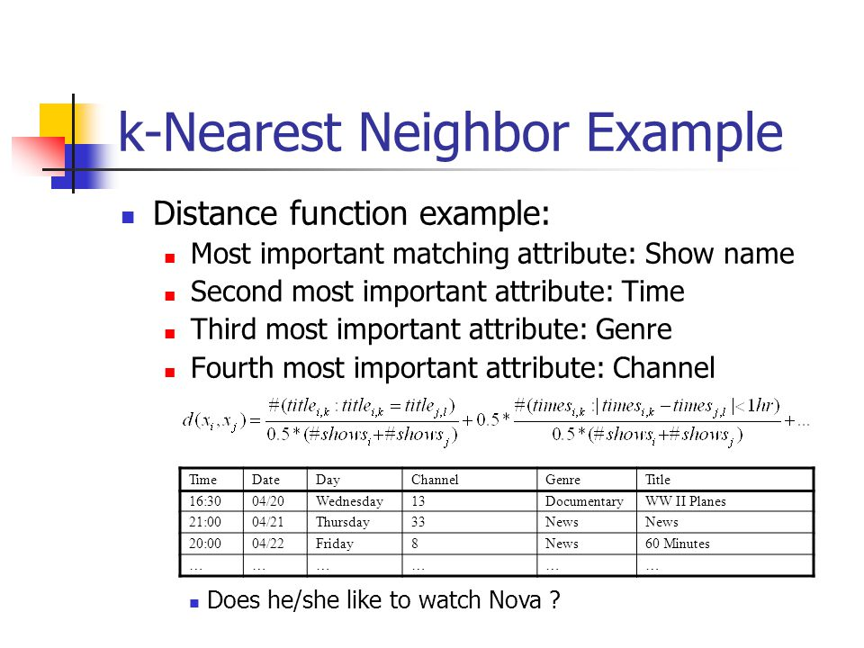 k-Nearest Neighbor Example