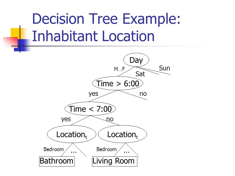 Decision Tree Example: Inhabitant Location