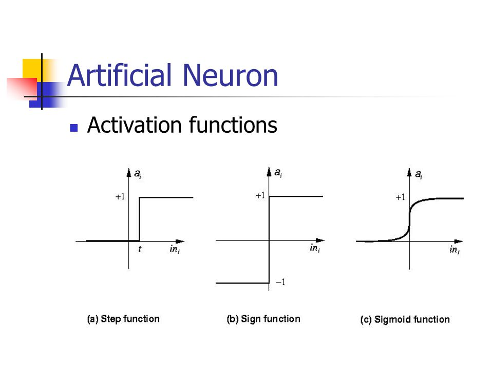 Artificial Neuron Activation functions
