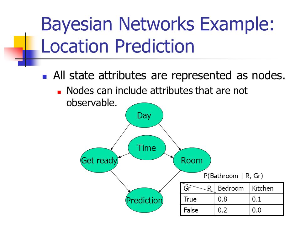 Bayesian Networks Example: Location Prediction