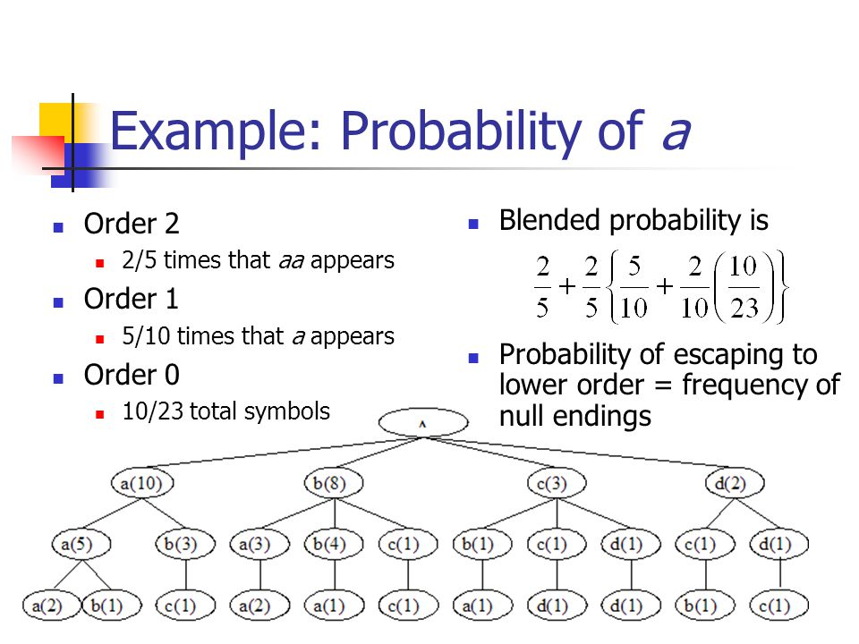 Example: Probability of a