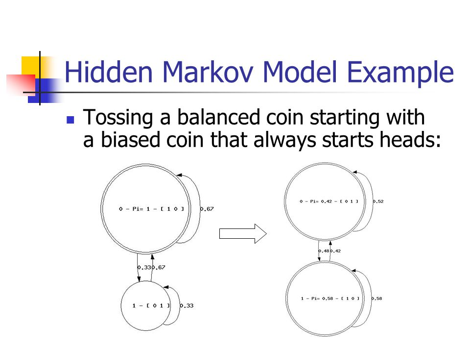Hidden Markov Model Example