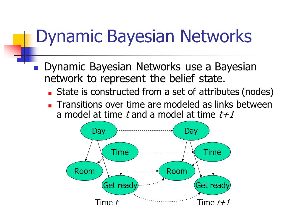 Dynamic Bayesian Networks