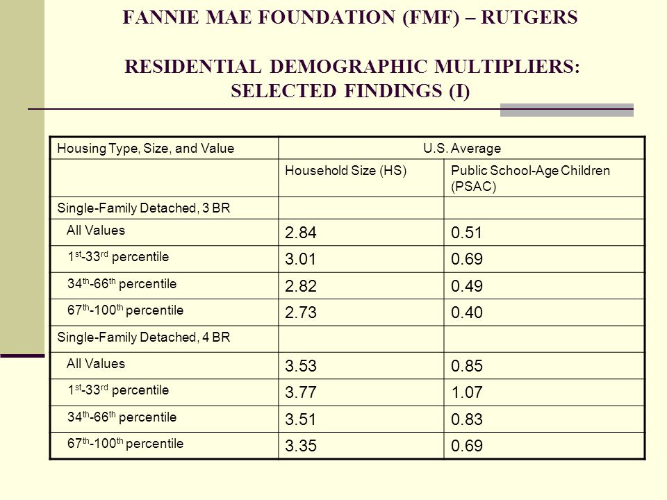 FANNIE MAE FOUNDATION (FMF) – RUTGERS RESIDENTIAL DEMOGRAPHIC MULTIPLIERS: SELECTED FINDINGS (I)