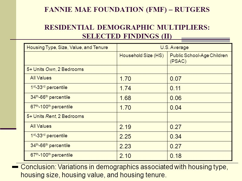 FANNIE MAE FOUNDATION (FMF) – RUTGERS RESIDENTIAL DEMOGRAPHIC MULTIPLIERS: SELECTED FINDINGS (II)