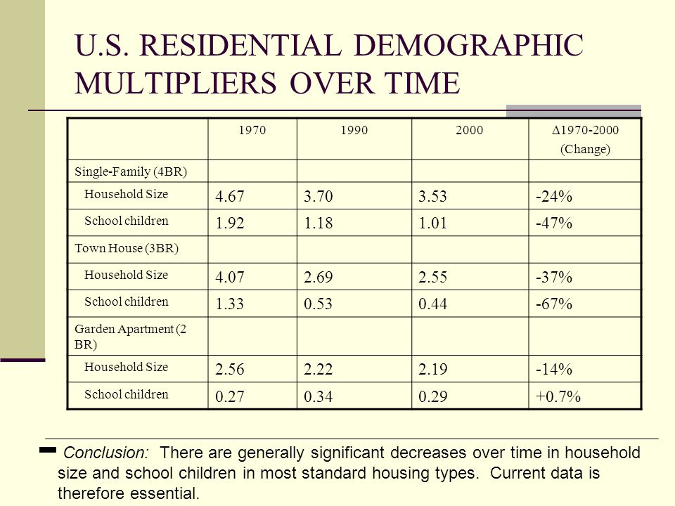 U.S. RESIDENTIAL DEMOGRAPHIC MULTIPLIERS OVER TIME