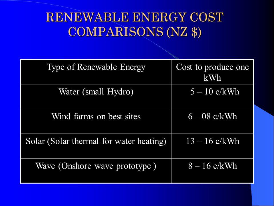 RENEWABLE ENERGY COST COMPARISONS (NZ $)