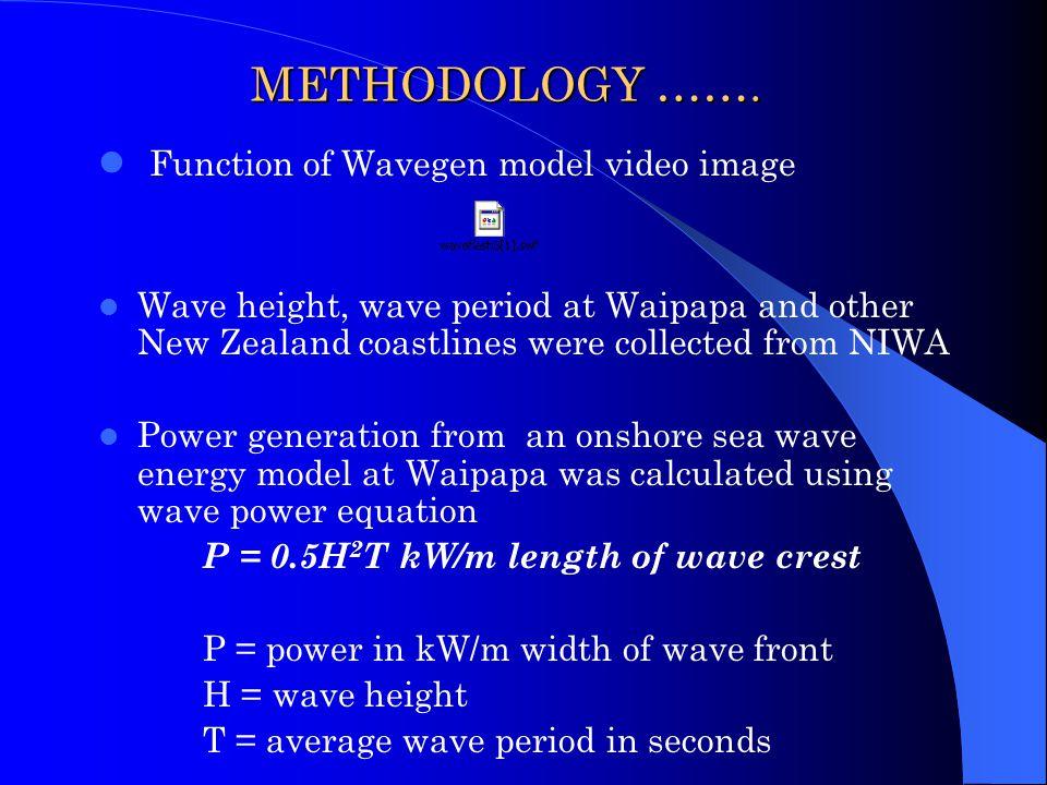 Function of Wavegen model video image
