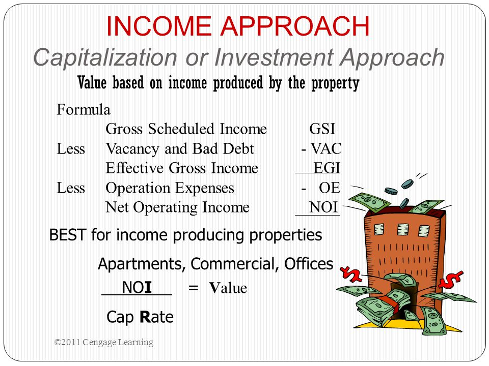 INCOME APPROACH Capitalization or Investment Approach