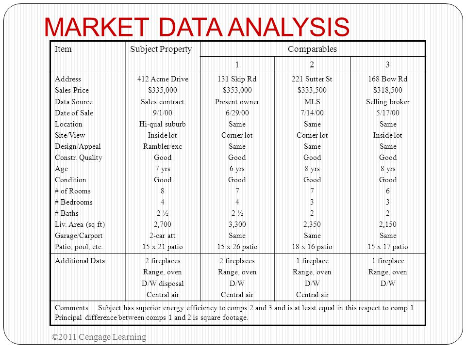 MARKET DATA ANALYSIS Item Subject Property Comparables 1 2 3