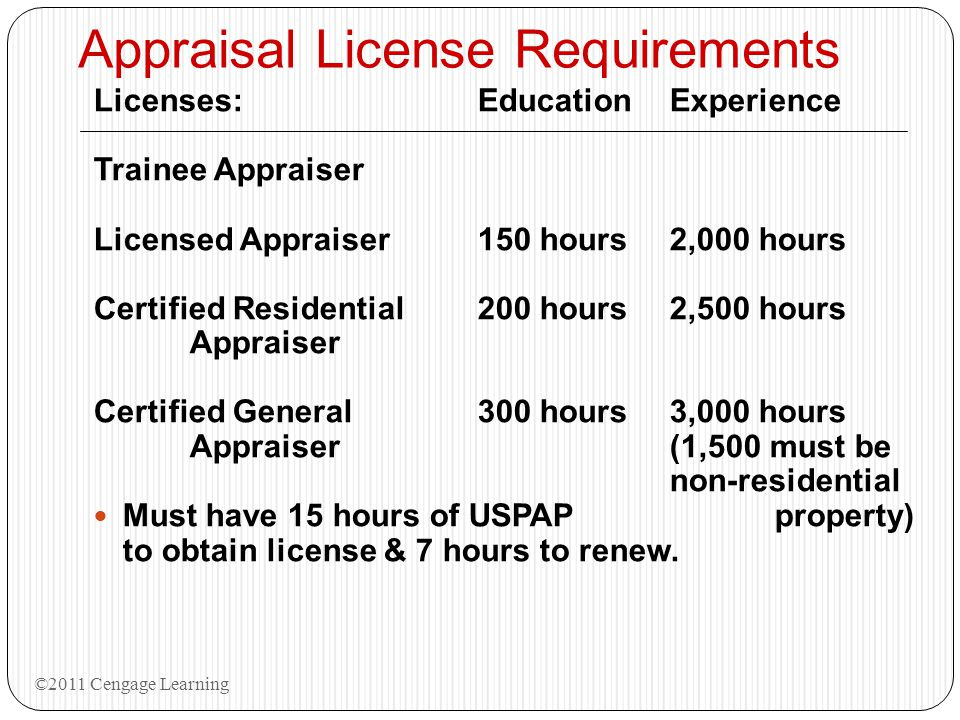 Appraisal License Requirements