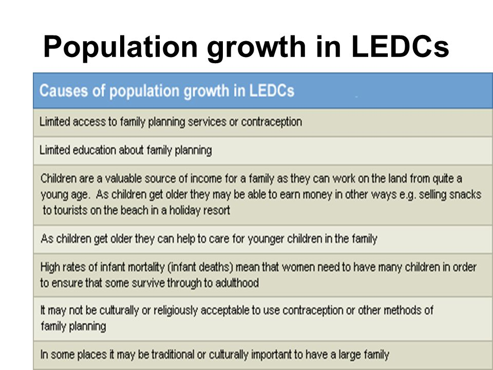 Population growth in LEDCs