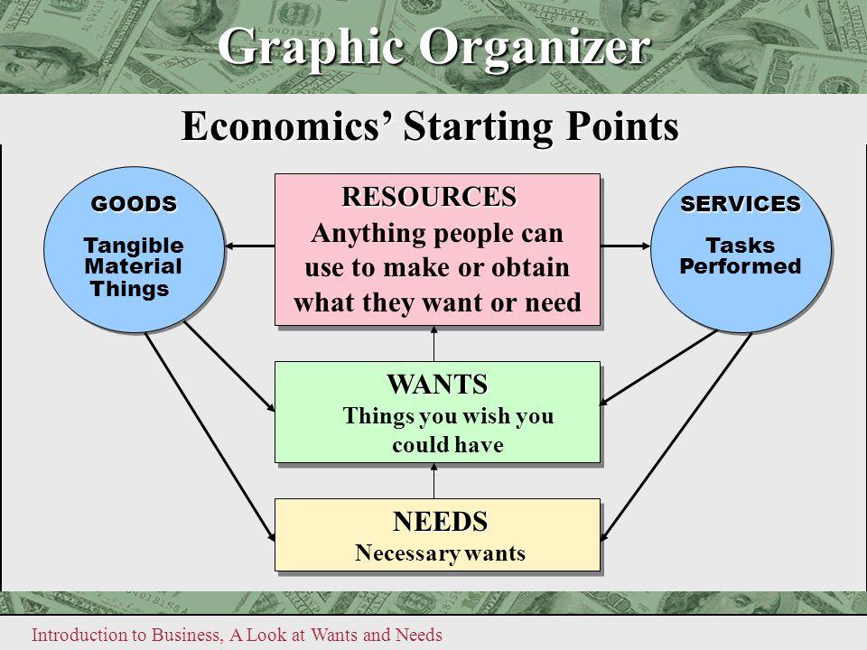 Economics' Starting Points