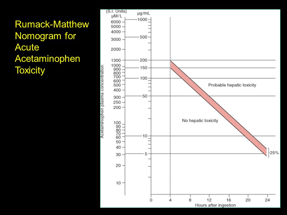 Rumack-Matthew Nomogram for Acute Acetaminophen Toxicity
