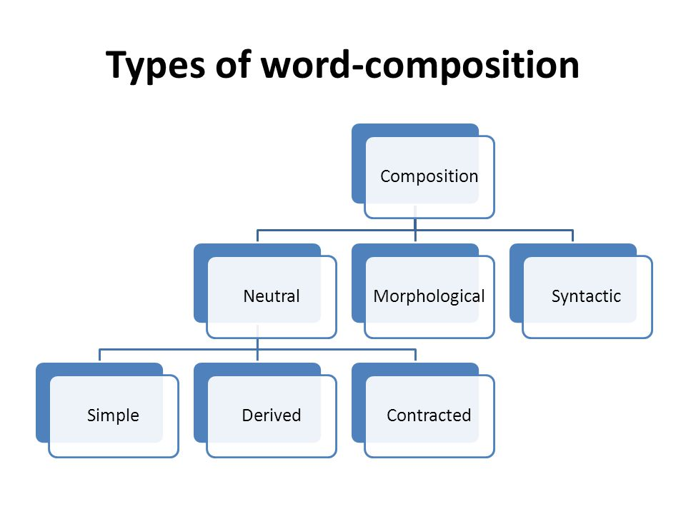 Types of word-composition