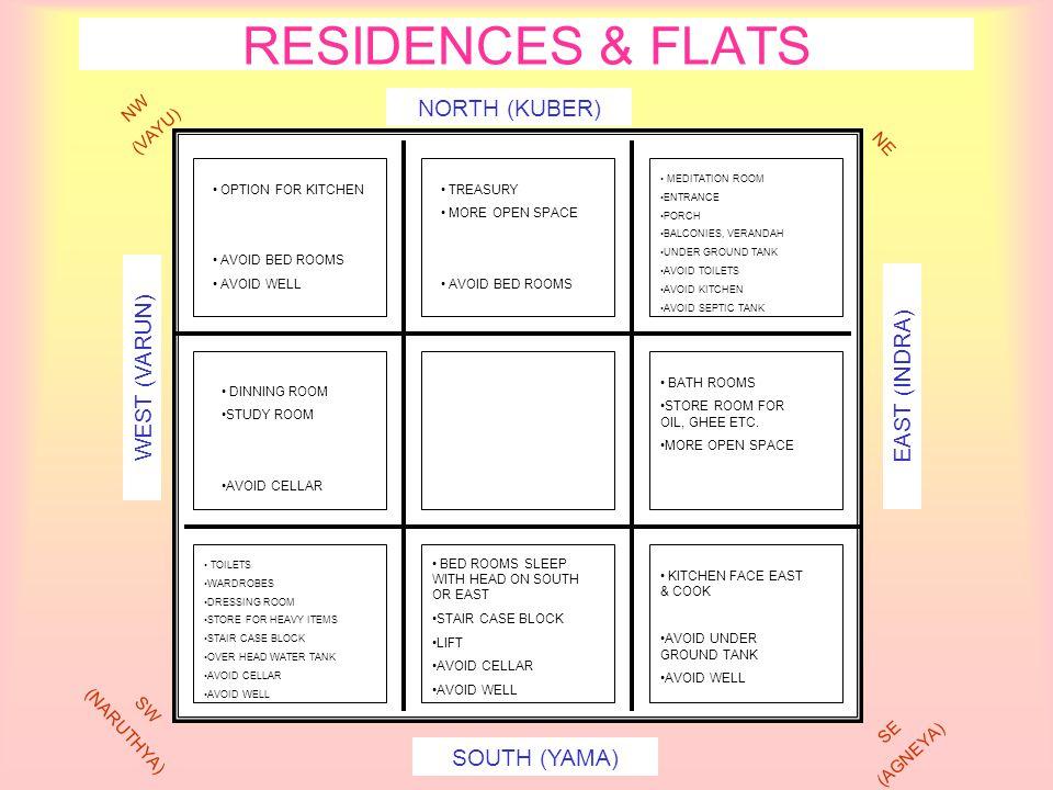 RESIDENCES & FLATS NORTH (KUBER) WEST (VARUN) EAST (INDRA)