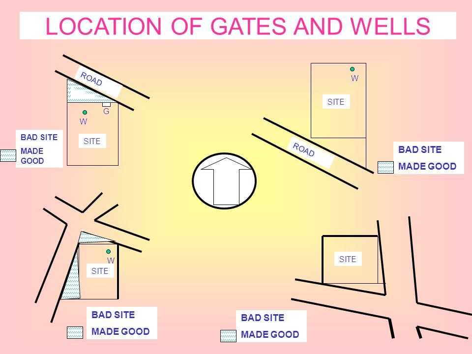 LOCATION OF GATES AND WELLS