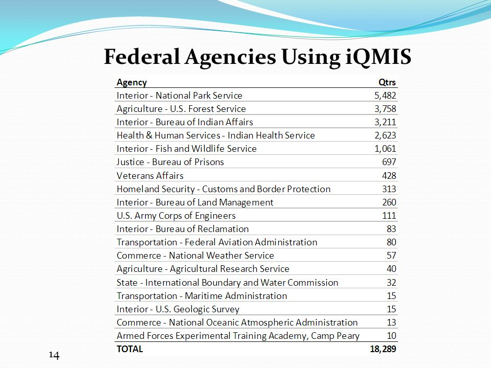 Federal Agencies Using iQMIS