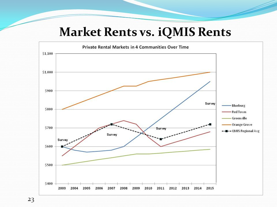Market Rents vs. iQMIS Rents