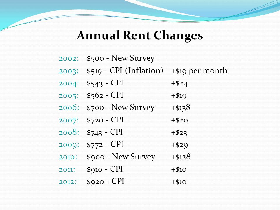 Annual Rent Changes