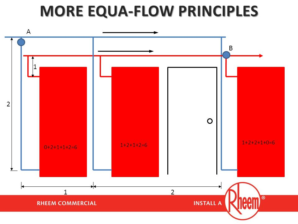MORE EQUA-FLOW PRINCIPLES