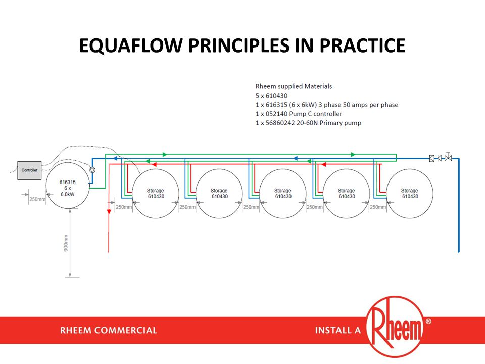 EQUAFLOW PRINCIPLES IN PRACTICE