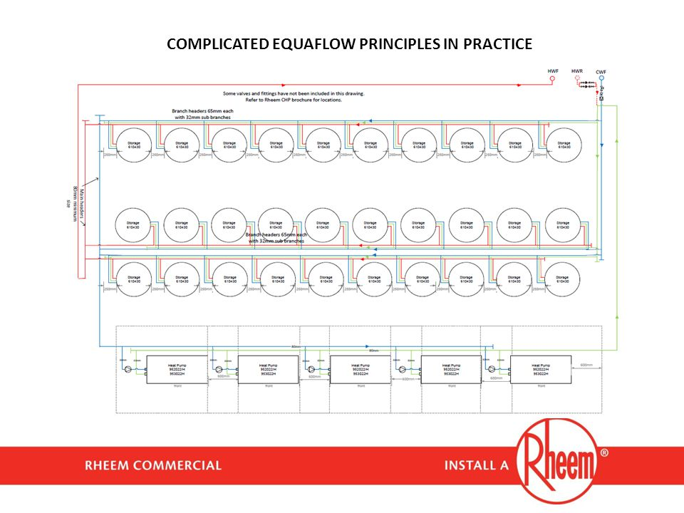 COMPLICATED EQUAFLOW PRINCIPLES IN PRACTICE