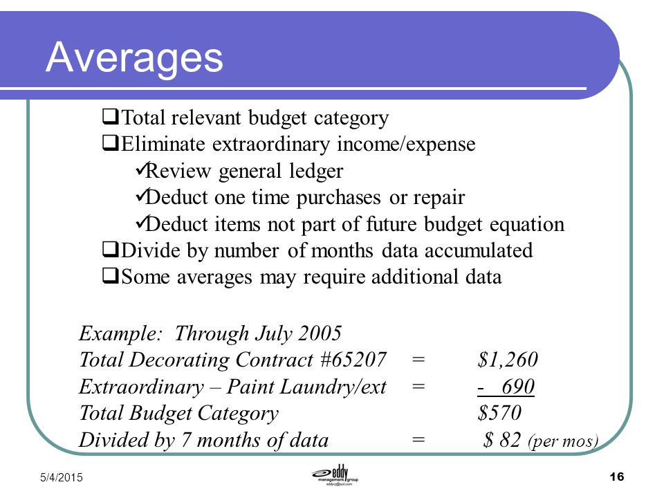 Averages Total relevant budget category