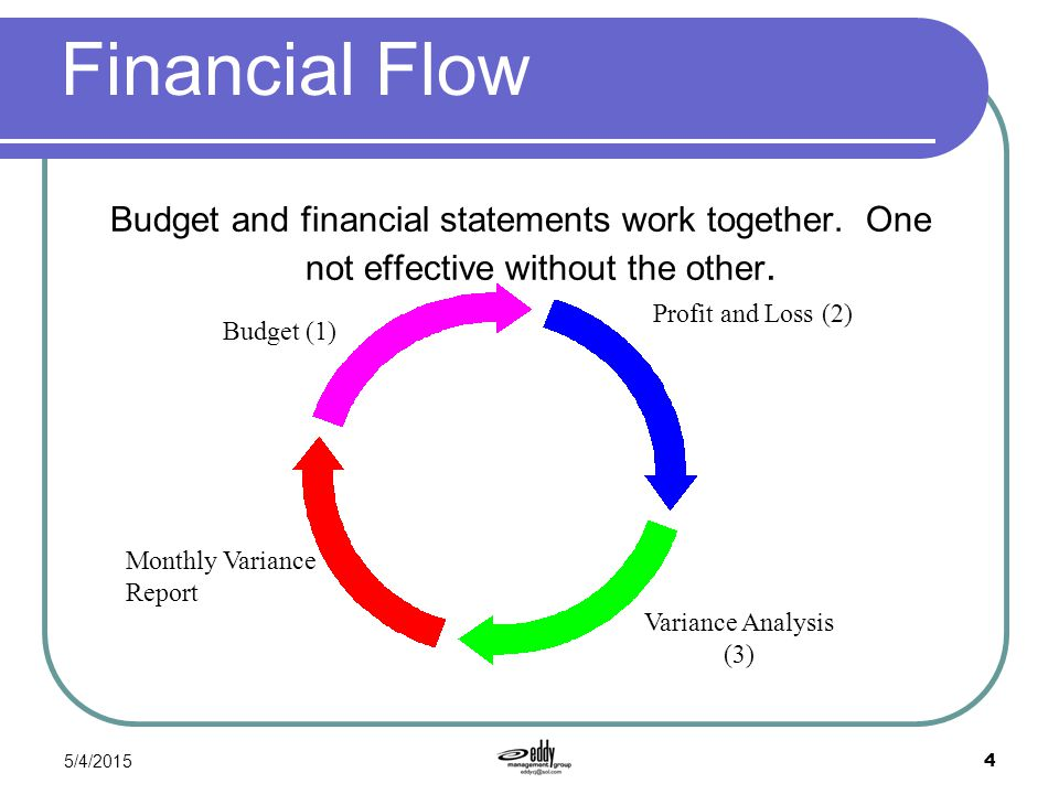 Financial Flow Budget and financial statements work together. One not effective without the other.