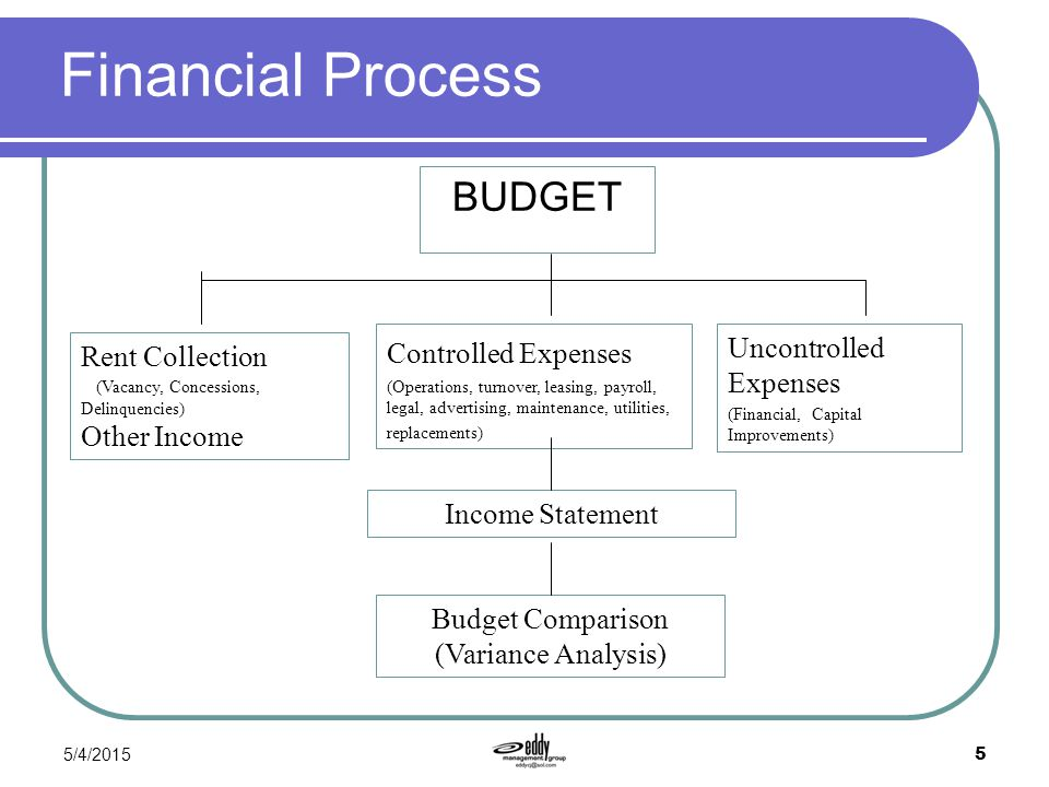 budget variance analysis To illustrate how cost variance analysis works the quantity variance is favorable if flexible budget costs are less than standard costs the total variance is favorable if the actual costs are less than standard costs.