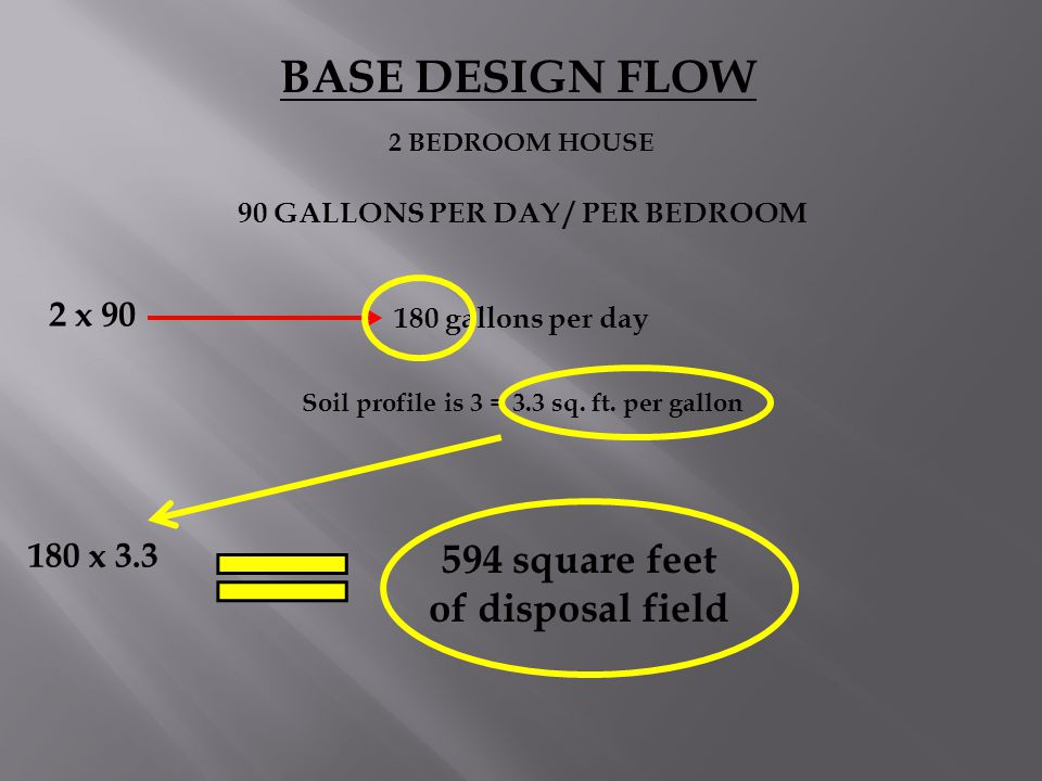 90 GALLONS PER DAY / PER BEDROOM 594 square feet of disposal field