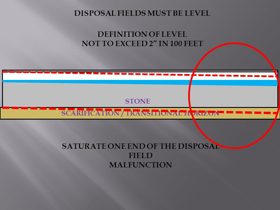 DISPOSAL FIELDS MUST BE LEVEL SATURATE ONE END OF THE DISPOSAL FIELD