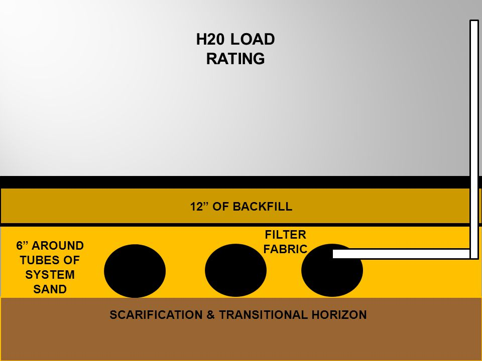 H20 LOAD RATING 12 OF BACKFILL FILTER FABRIC 6 AROUND TUBES OF