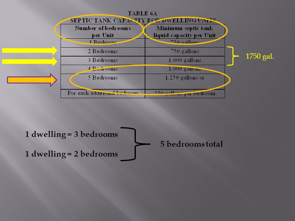1 dwelling = 3 bedrooms 1 dwelling = 2 bedrooms 5 bedrooms total