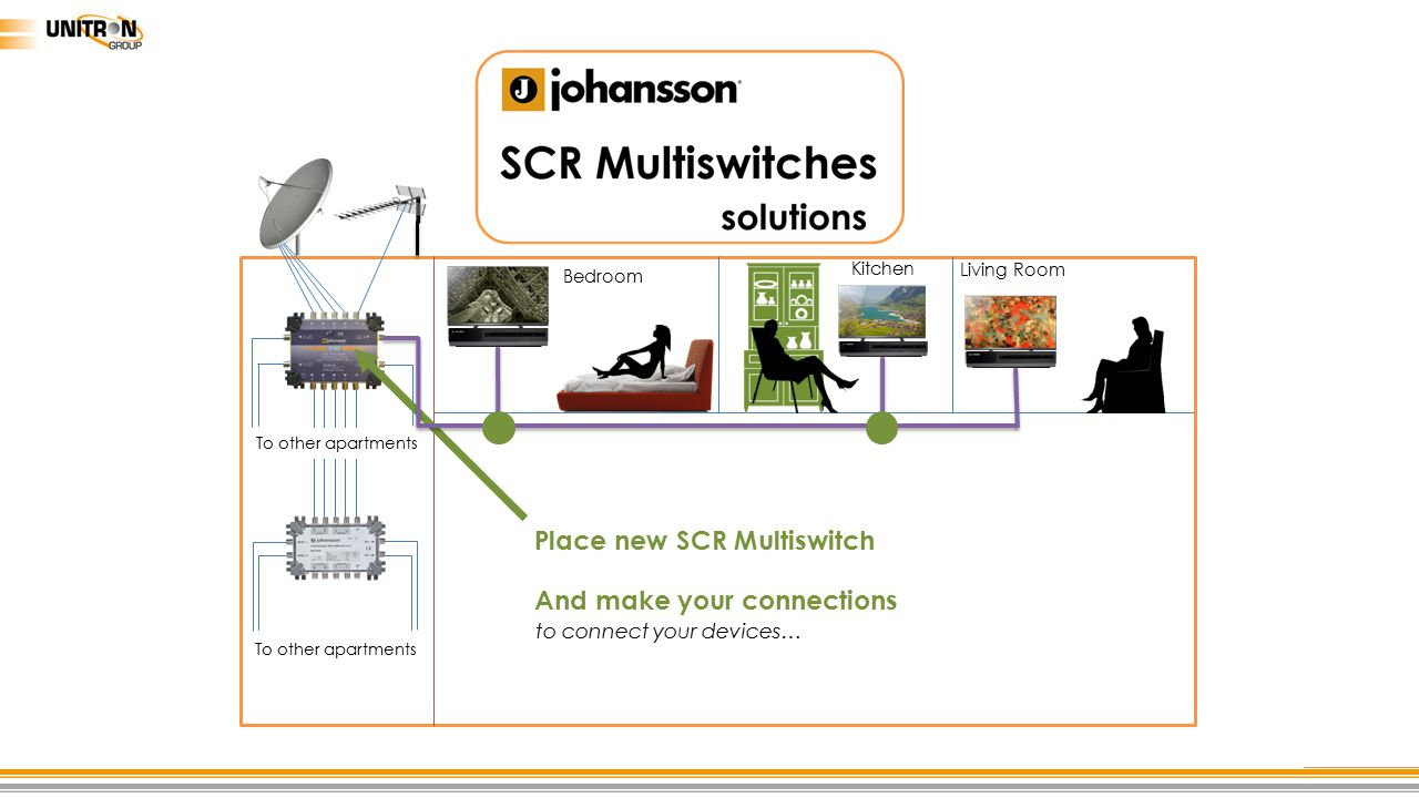 And make your connections Place new SCR Multiswitch