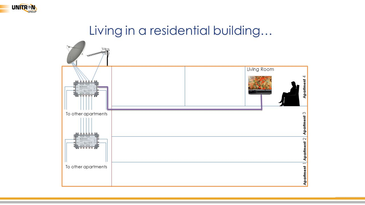 Living in a residential building…