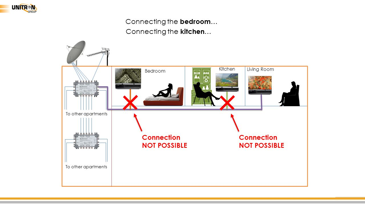 Connecting the bedroom… Connecting the kitchen…