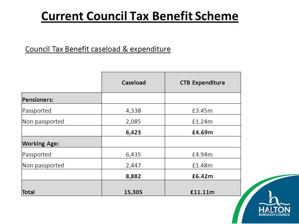 Current Council Tax Benefit Scheme
